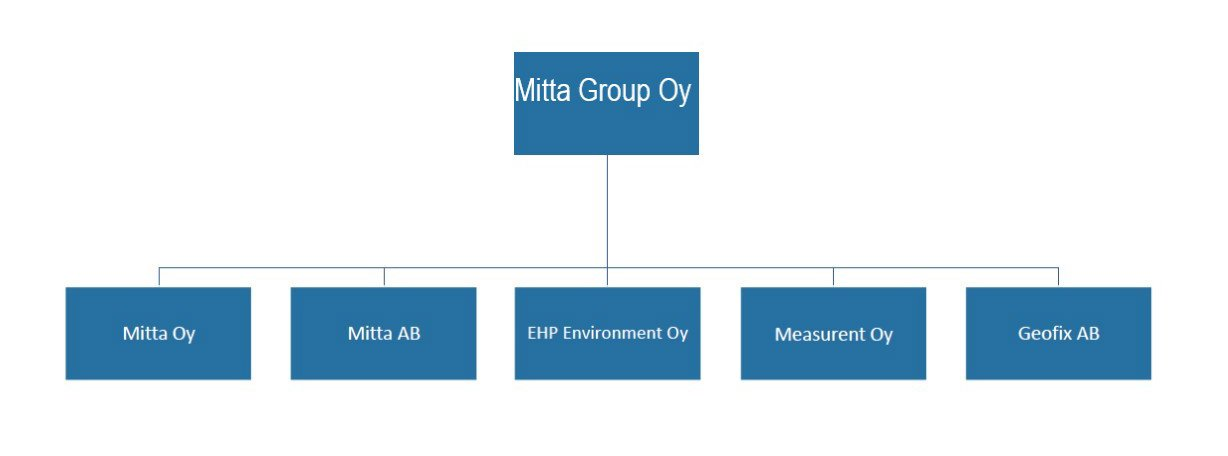 Mitta Group Oy_structure_en